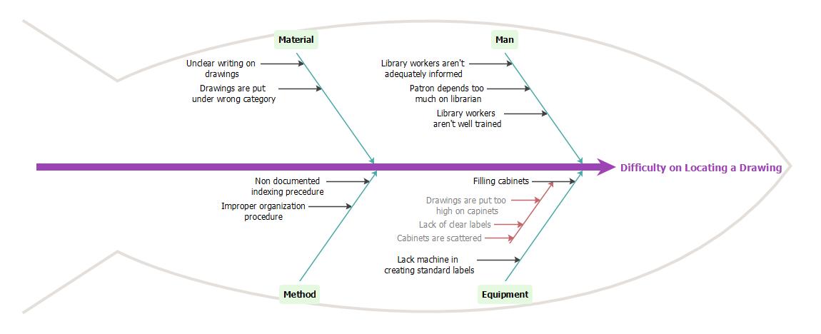 Final Fishbone Diagram