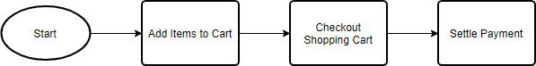 Create other flowchart processes