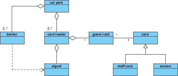 Class diagram updated