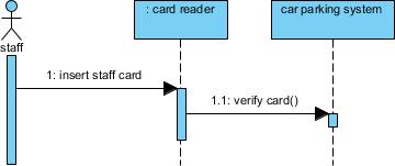 Verify card message created