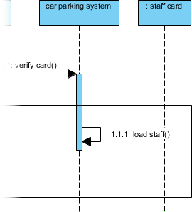 Staff card class visualized