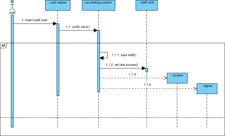 Sequence diagram updated